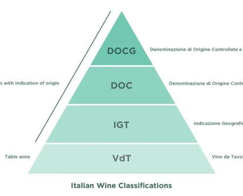 wijn classificaties